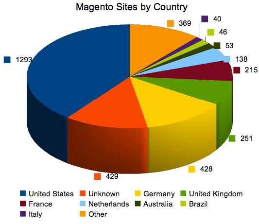 Magento Sites by Country