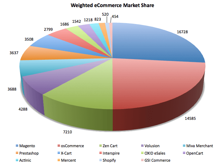 Weighted eCommerce Market Share