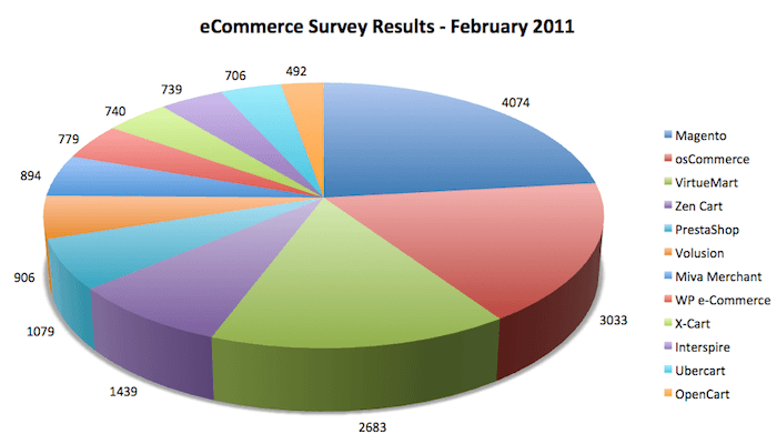 eCommerce Survey Results - February 2011